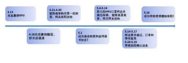 """<img src=""""https://rhineforum.org/wordpress/wp-content/uploads/2013/07/new_icon.png"""" img height=""""30"""" width=""""30""""/>(conclusion) 感谢有你,携手战疫 —莱茵论坛医护物资募捐倡议 /Seien Sie dabei und helfen Sie mit beim Kampf gegen die Pandemie"""